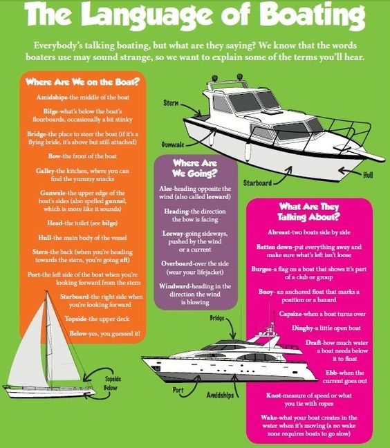 The language of Boating