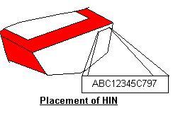 HIN Location