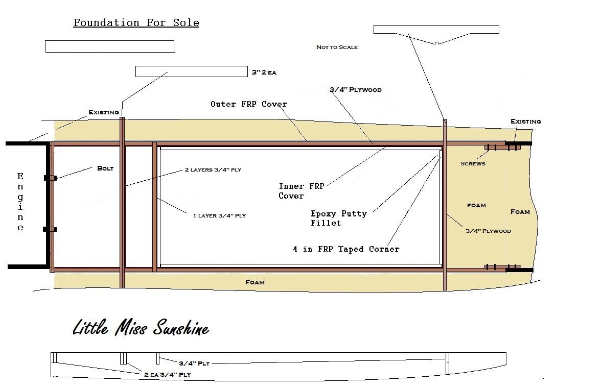 Plan to rebuild structure an flotation foam