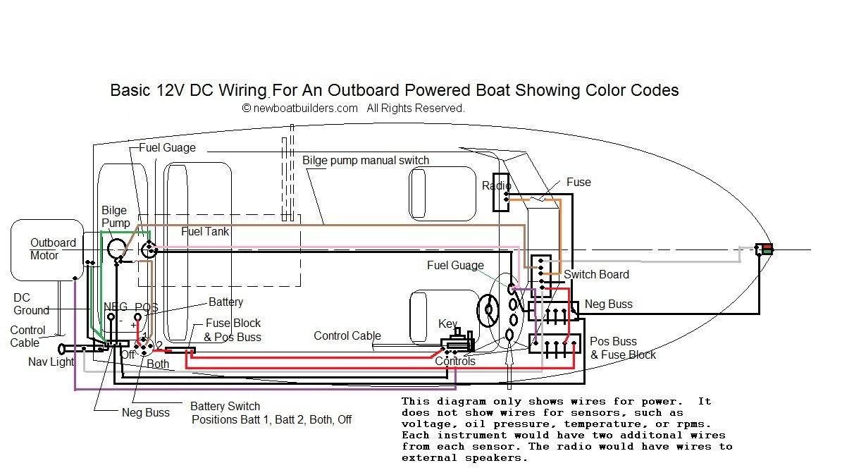 boat building standards basic electricity wiring your boat rh newboatbuilders com boat wiring diagram for dummies boat wire diagram